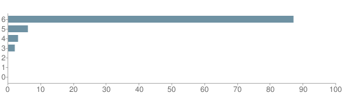Chart?cht=bhs&chs=500x140&chbh=10&chco=6f92a3&chxt=x,y&chd=t:87,6,3,2,0,0,0&chm=t+87%,333333,0,0,10|t+6%,333333,0,1,10|t+3%,333333,0,2,10|t+2%,333333,0,3,10|t+0%,333333,0,4,10|t+0%,333333,0,5,10|t+0%,333333,0,6,10&chxl=1:|other|indian|hawaiian|asian|hispanic|black|white